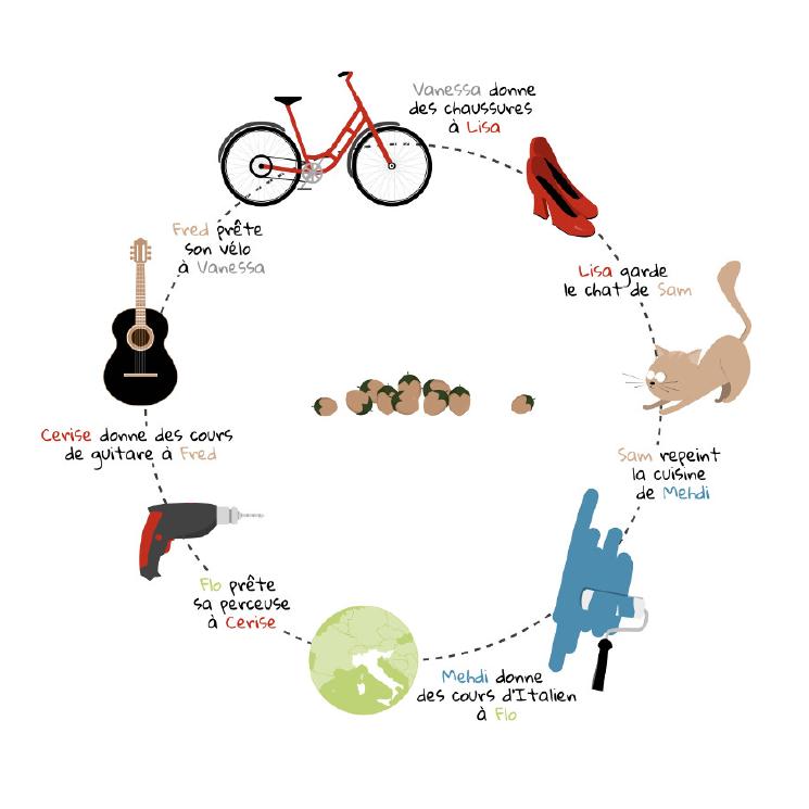 Illustration du fonctionnement de MyTroc